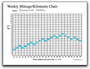 Xc running mileage charts keep runners motivated